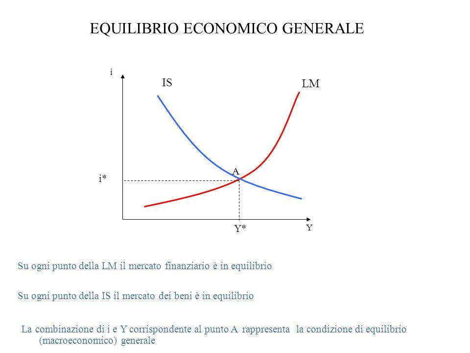 EQUILIBRIO ECONOMICO GENERALE i Y LM Su ogni punto della LM il mercato finanziario è in equilibrio Su ogni punto della IS il mercato dei beni è in equilibrio IS Y* i* A La combinazione di i e Y corrispondente al punto A rappresenta la condizione di equilibrio (macroeconomico) generale