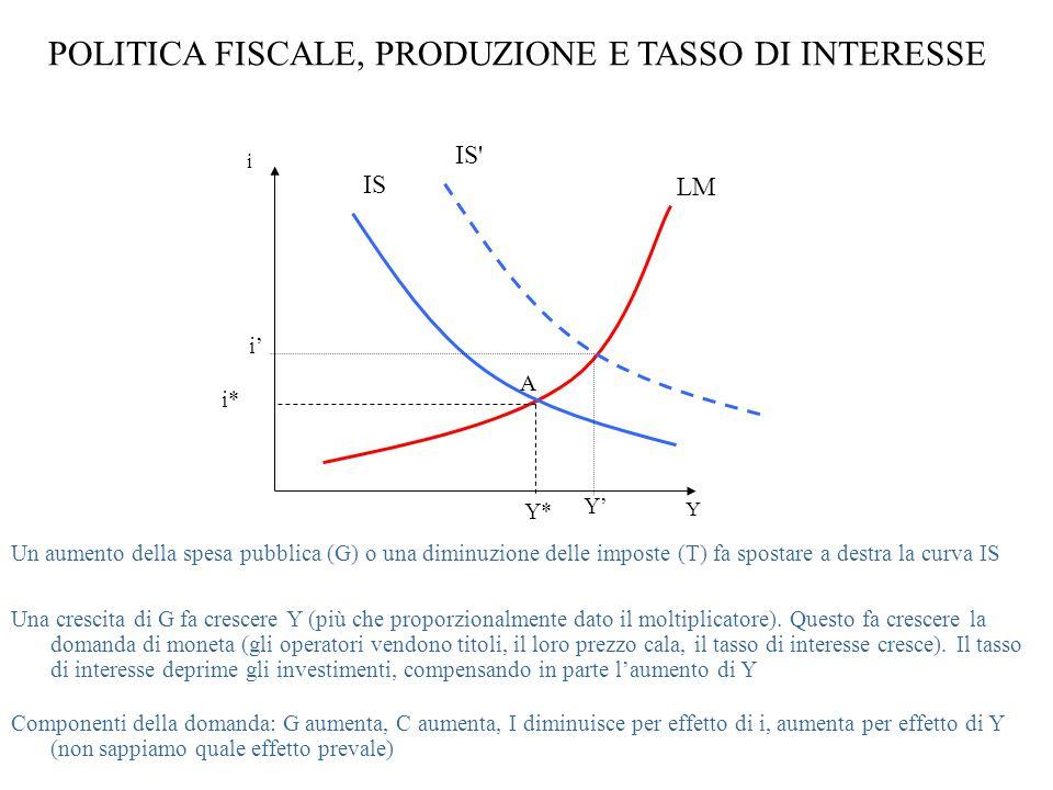 POLITICA FISCALE, PRODUZIONE E TASSO DI INTERESSE i Y LM Un aumento della spesa pubblica (G) o una diminuzione delle imposte (T) fa spostare a destra la curva IS Una crescita di G fa crescere Y (più che proporzionalmente dato il moltiplicatore).