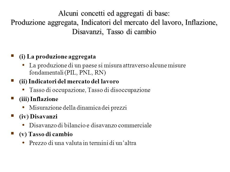 Alcuni concetti ed aggregati di base: Produzione aggregata, Indicatori del mercato del lavoro, Inflazione, Disavanzi, Tasso di cambio  (i) La produzione aggregata La produzione di un paese si misura attraverso alcune misure fondamentali (PIL, PNL, RN)  (ii) Indicatori del mercato del lavoro Tasso di occupazione, Tasso di disoccupazione  (iii) Inflazione Misurazione della dinamica dei prezzi  (iv) Disavanzi Disavanzo di bilancio e disavanzo commerciale  (v) Tasso di cambio Prezzo di una valuta in termini di un'altra