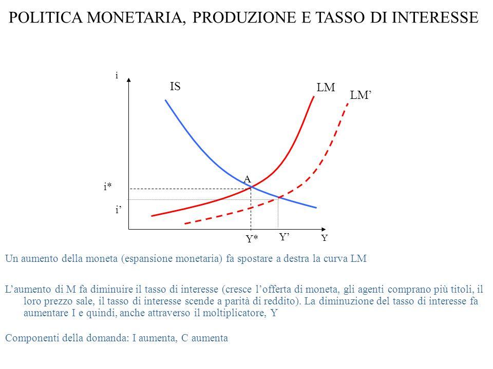 POLITICA MONETARIA, PRODUZIONE E TASSO DI INTERESSE i Y LM Un aumento della moneta (espansione monetaria) fa spostare a destra la curva LM L'aumento di M fa diminuire il tasso di interesse (cresce l'offerta di moneta, gli agenti comprano più titoli, il loro prezzo sale, il tasso di interesse scende a parità di reddito).