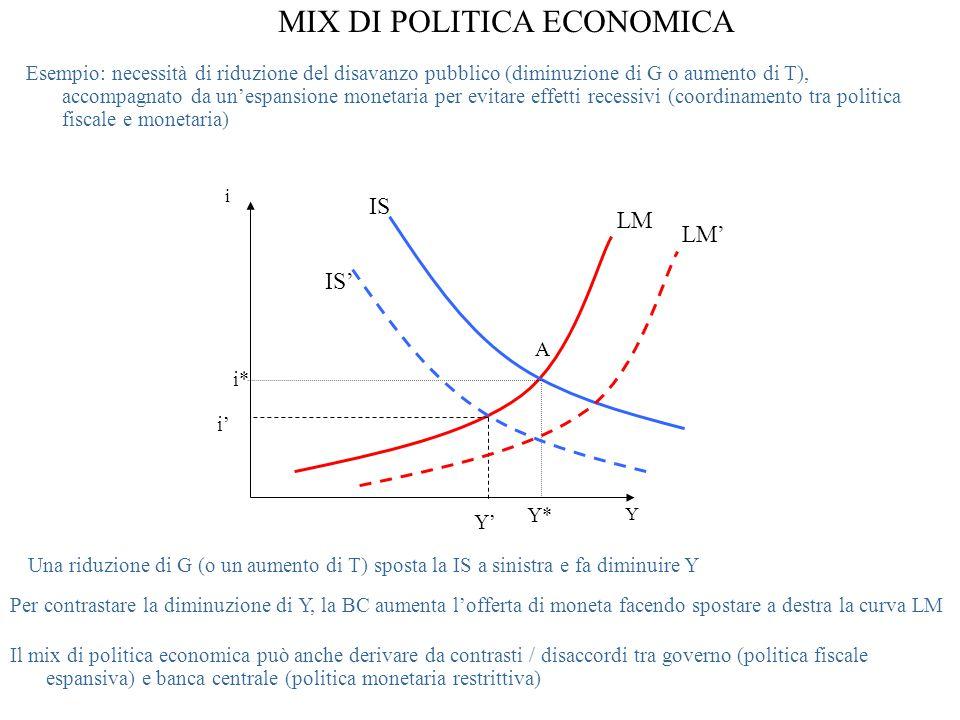 MIX DI POLITICA ECONOMICA i Y LM Per contrastare la diminuzione di Y, la BC aumenta l'offerta di moneta facendo spostare a destra la curva LM Il mix di politica economica può anche derivare da contrasti / disaccordi tra governo (politica fiscale espansiva) e banca centrale (politica monetaria restrittiva) IS Y* i* A Y' i' Una riduzione di G (o un aumento di T) sposta la IS a sinistra e fa diminuire Y LM' Esempio: necessità di riduzione del disavanzo pubblico (diminuzione di G o aumento di T), accompagnato da un'espansione monetaria per evitare effetti recessivi (coordinamento tra politica fiscale e monetaria) IS'