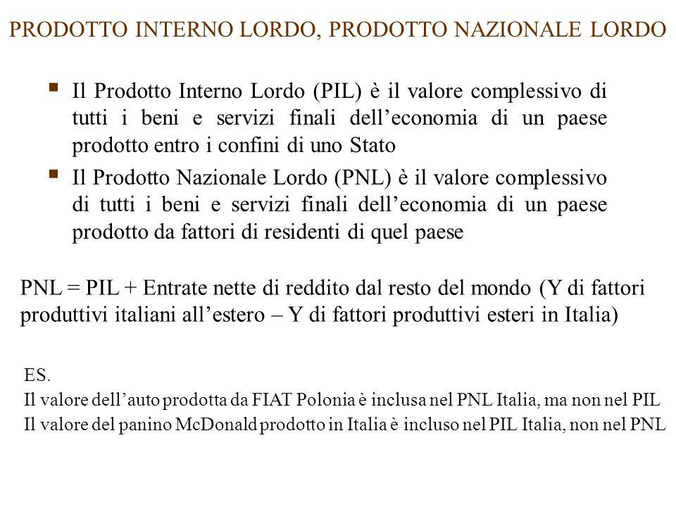 PRODOTTO INTERNO LORDO, PRODOTTO NAZIONALE LORDO  Il Prodotto Interno Lordo (PIL) è il valore complessivo di tutti i beni e servizi finali dell'economia di un paese prodotto entro i confini di uno Stato  Il Prodotto Nazionale Lordo (PNL) è il valore complessivo di tutti i beni e servizi finali dell'economia di un paese prodotto da fattori di residenti di quel paese PNL = PIL + Entrate nette di reddito dal resto del mondo (Y di fattori produttivi italiani all'estero – Y di fattori produttivi esteri in Italia) ES.