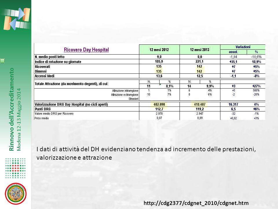 Rinnovo dell'Accreditamento Modena 12-13 Maggio 2014 I dati di attività del DH evidenziano tendenza ad incremento delle prestazioni, valorizzazione e attrazione http://cdg2377/cdgnet_2010/cdgnet.htm