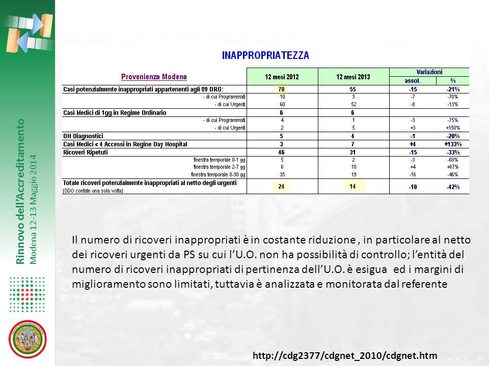Rinnovo dell'Accreditamento Modena 12-13 Maggio 2014 Il numero di ricoveri inappropriati è in costante riduzione, in particolare al netto dei ricoveri urgenti da PS su cui l'U.O.