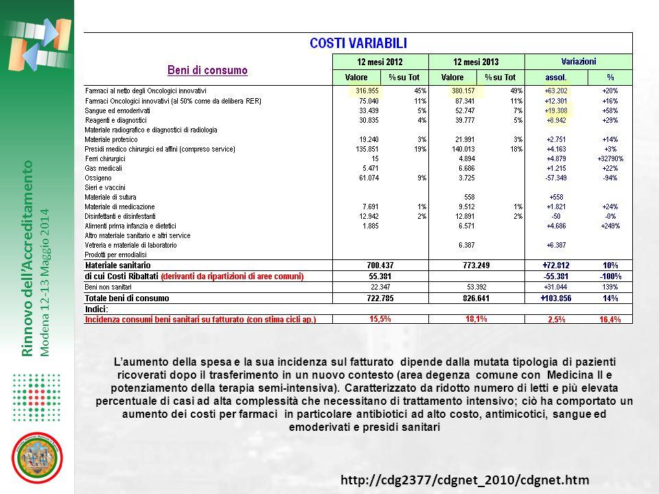 Rinnovo dell'Accreditamento Modena 12-13 Maggio 2014 L'aumento della spesa e la sua incidenza sul fatturato dipende dalla mutata tipologia di pazienti ricoverati dopo il trasferimento in un nuovo contesto (area degenza comune con Medicina II e potenziamento della terapia semi-intensiva).