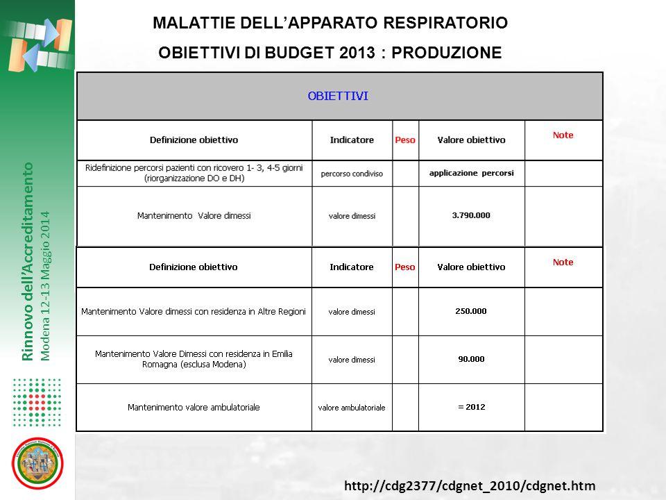 Rinnovo dell'Accreditamento Modena 12-13 Maggio 2014 MALATTIE DELL'APPARATO RESPIRATORIO OBIETTIVI DI BUDGET 2013 : PRODUZIONE http://cdg2377/cdgnet_2010/cdgnet.htm