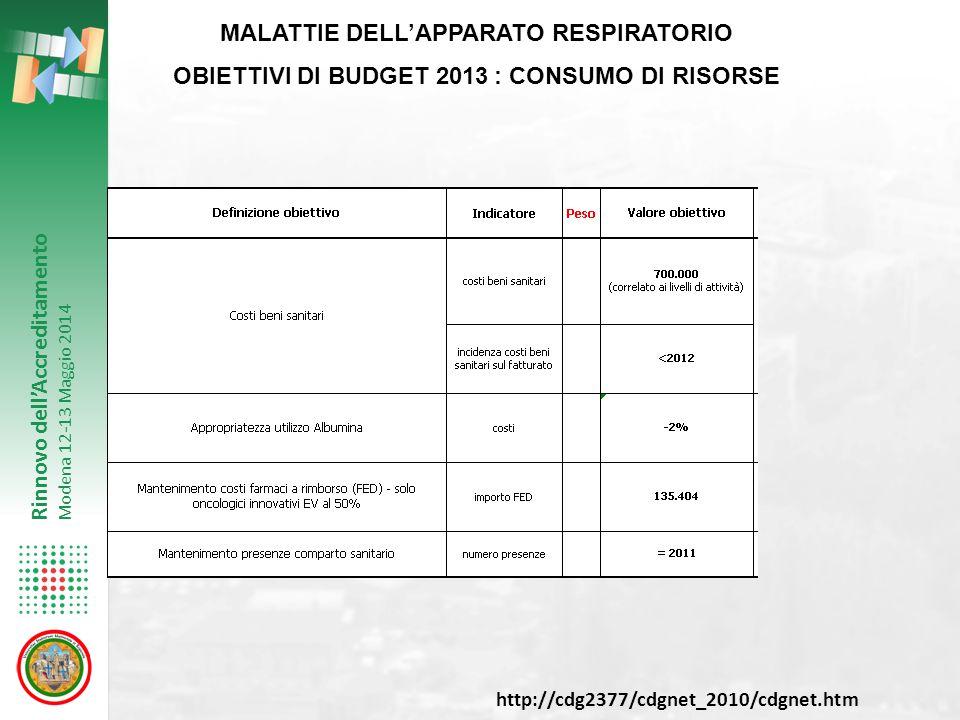 Rinnovo dell'Accreditamento Modena 12-13 Maggio 2014 MALATTIE DELL'APPARATO RESPIRATORIO OBIETTIVI DI BUDGET 2013 : CONSUMO DI RISORSE http://cdg2377/cdgnet_2010/cdgnet.htm