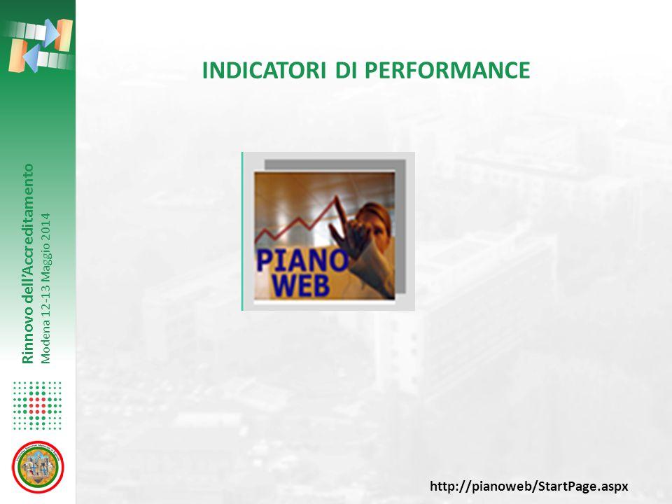 Rinnovo dell'Accreditamento Modena 12-13 Maggio 2014 INDICATORI DI PERFORMANCE http://pianoweb/StartPage.aspx