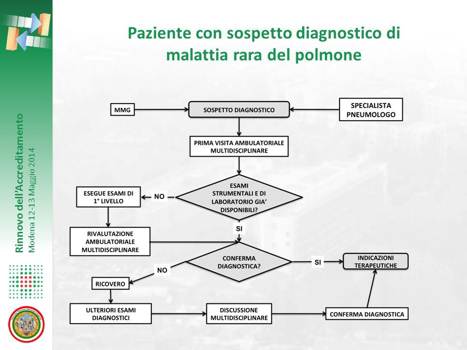 Rinnovo dell'Accreditamento Modena 12-13 Maggio 2014 Paziente con sospetto diagnostico di malattia rara del polmone