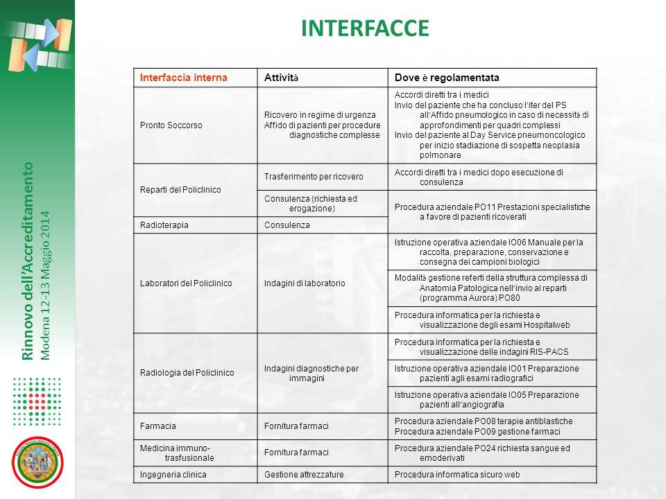 Rinnovo dell'Accreditamento Modena 12-13 Maggio 2014 Organizzazione interna Attività caratterizzanti Clinical competence Dati di attività Obiettivi, e performance organizzative e cliniche Progetti di innovazione e miglioramento.