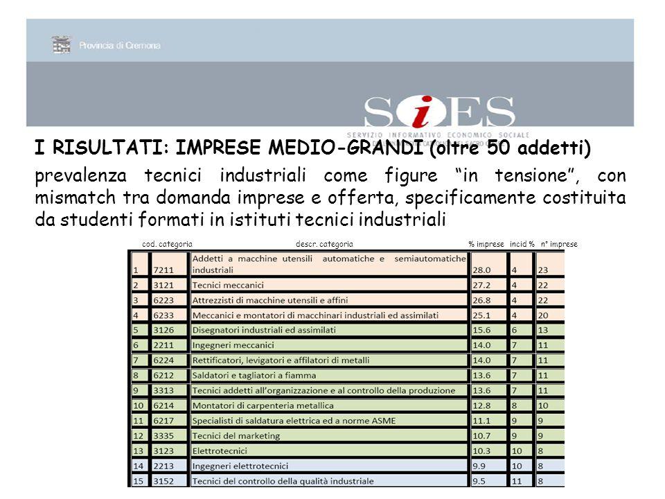 I RISULTATI: IMPRESE MEDIO-GRANDI (oltre 50 addetti) prevalenza tecnici industriali come figure in tensione , con mismatch tra domanda imprese e offerta, specificamente costituita da studenti formati in istituti tecnici industriali cod.