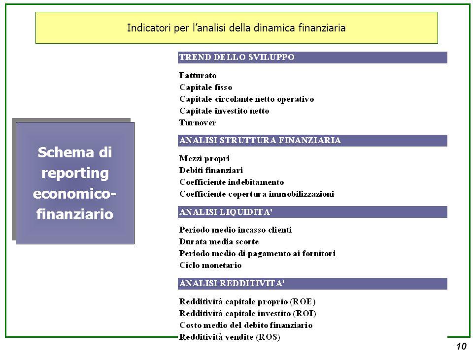 10 Indicatori per l'analisi della dinamica finanziaria Schema di reporting economico- finanziario
