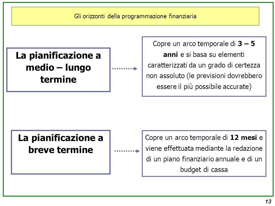 13 Gli orizzonti della programmazione finanziaria La pianificazione a medio – lungo termine Copre un arco temporale di 3 – 5 anni e si basa su elementi caratterizzati da un grado di certezza non assoluto (le previsioni dovrebbero essere il più possibile accurate) La pianificazione a breve termine Copre un arco temporale di 12 mesi e viene effettuata mediante la redazione di un piano finanziario annuale e di un budget di cassa