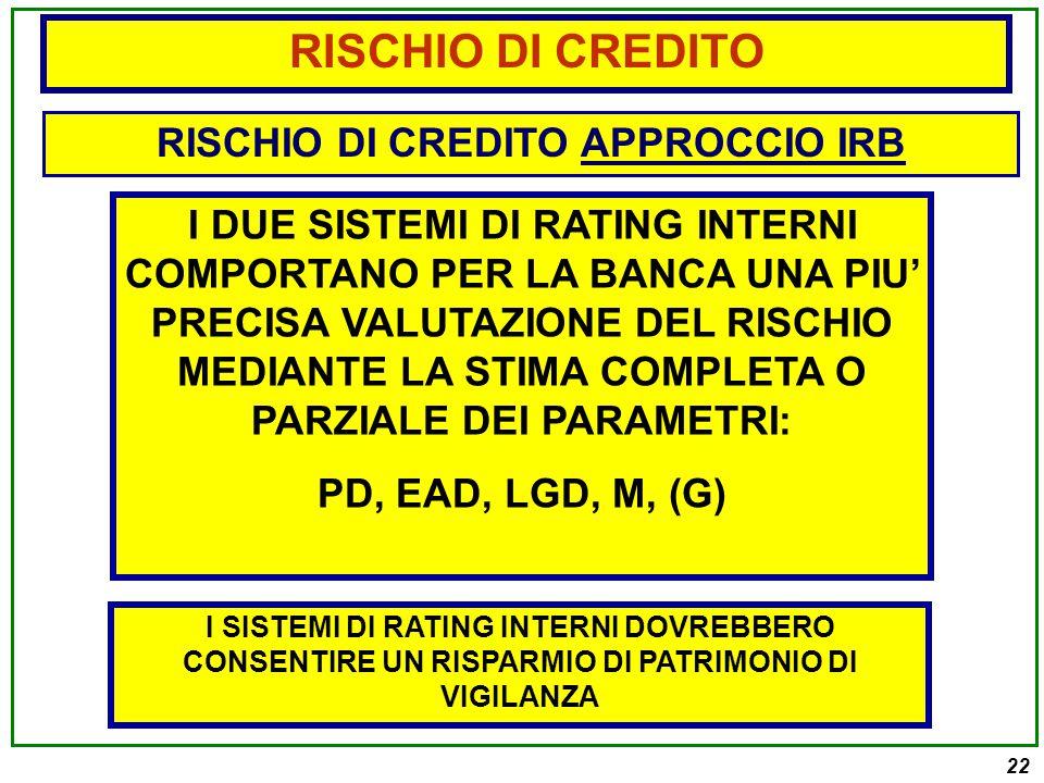 22 RISCHIO DI CREDITO APPROCCIO IRB I DUE SISTEMI DI RATING INTERNI COMPORTANO PER LA BANCA UNA PIU' PRECISA VALUTAZIONE DEL RISCHIO MEDIANTE LA STIMA COMPLETA O PARZIALE DEI PARAMETRI: PD, EAD, LGD, M, (G) RISCHIO DI CREDITO I SISTEMI DI RATING INTERNI DOVREBBERO CONSENTIRE UN RISPARMIO DI PATRIMONIO DI VIGILANZA