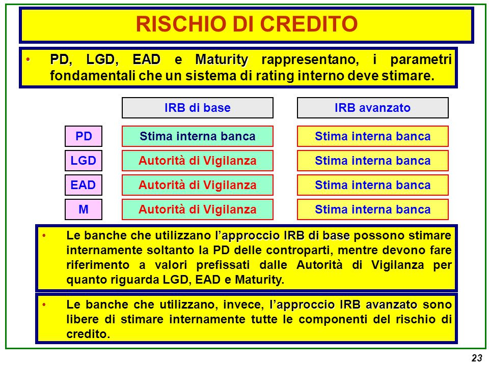 23 PD, LGD, EADMaturityPD, LGD, EAD e Maturity rappresentano, i parametri fondamentali che un sistema di rating interno deve stimare.