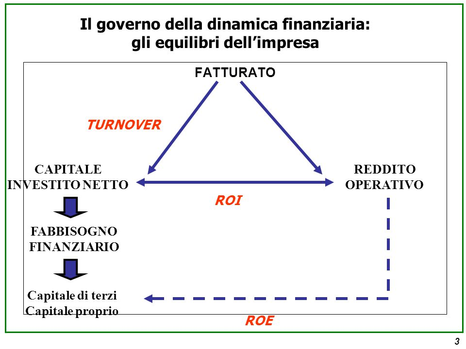 3 FATTURATO CAPITALE INVESTITO NETTO REDDITO OPERATIVO FABBISOGNO FINANZIARIO Capitale di terzi Capitale proprio Il governo della dinamica finanziaria: gli equilibri dell'impresa ROI ROE TURNOVER