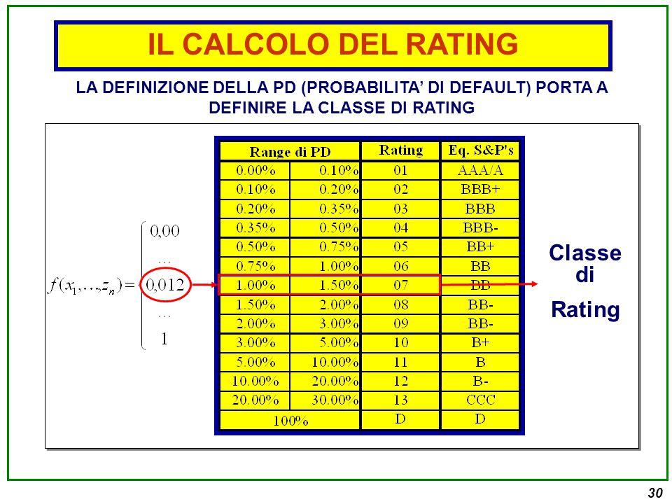 30 Classe di Rating LA DEFINIZIONE DELLA PD (PROBABILITA' DI DEFAULT) PORTA A DEFINIRE LA CLASSE DI RATING IL CALCOLO DEL RATING