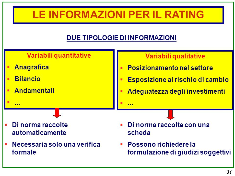 31 DUE TIPOLOGIE DI INFORMAZIONI LE INFORMAZIONI PER IL RATING Variabili quantitative  Anagrafica  Bilancio  Andamentali ...