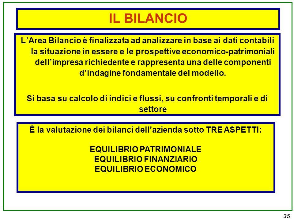35 L'Area Bilancio è finalizzata ad analizzare in base ai dati contabili la situazione in essere e le prospettive economico-patrimoniali dell'impresa richiedente e rappresenta una delle componenti d'indagine fondamentale del modello.