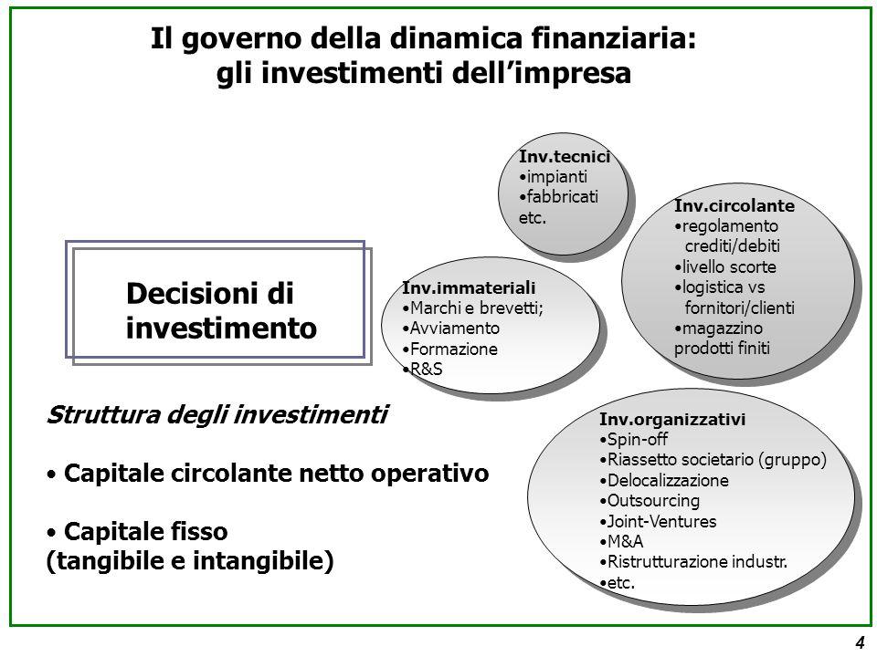 4 Struttura degli investimenti Capitale circolante netto operativo Capitale fisso (tangibile e intangibile) Decisioni di investimento Inv.tecnici impianti fabbricati etc.