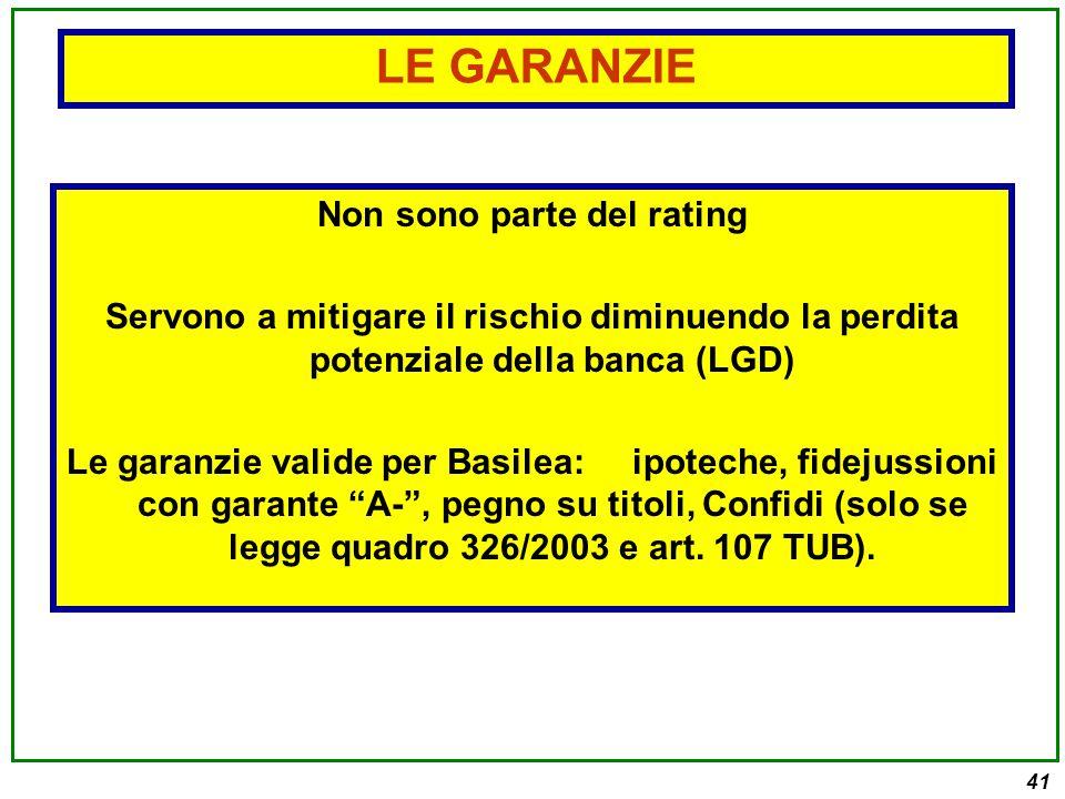 41 Non sono parte del rating Servono a mitigare il rischio diminuendo la perdita potenziale della banca (LGD) Le garanzie valide per Basilea: ipoteche, fidejussioni con garante A- , pegno su titoli, Confidi (solo se legge quadro 326/2003 e art.