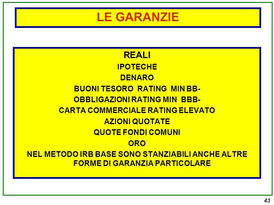 43 REALI IPOTECHE DENARO BUONI TESORO RATING MIN BB- OBBLIGAZIONI RATING MIN BBB- CARTA COMMERCIALE RATING ELEVATO AZIONI QUOTATE QUOTE FONDI COMUNI ORO NEL METODO IRB BASE SONO STANZIABILI ANCHE ALTRE FORME DI GARANZIA PARTICOLARE LE GARANZIE
