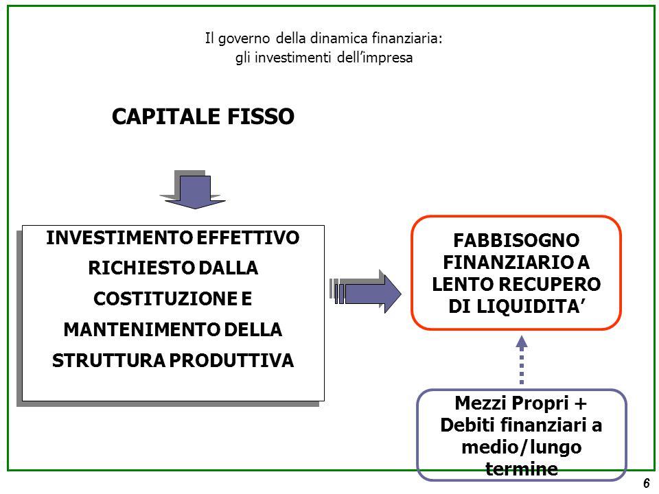 6 CAPITALE FISSO INVESTIMENTO EFFETTIVO RICHIESTO DALLA COSTITUZIONE E MANTENIMENTO DELLA STRUTTURA PRODUTTIVA FABBISOGNO FINANZIARIO A LENTO RECUPERO DI LIQUIDITA' Mezzi Propri + Debiti finanziari a medio/lungo termine Il governo della dinamica finanziaria: gli investimenti dell'impresa
