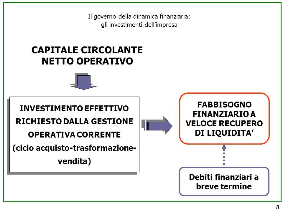 8 CAPITALE CIRCOLANTE NETTO OPERATIVO INVESTIMENTO EFFETTIVO RICHIESTO DALLA GESTIONE OPERATIVA CORRENTE (ciclo acquisto-trasformazione- vendita) INVESTIMENTO EFFETTIVO RICHIESTO DALLA GESTIONE OPERATIVA CORRENTE (ciclo acquisto-trasformazione- vendita) FABBISOGNO FINANZIARIO A VELOCE RECUPERO DI LIQUIDITA' Debiti finanziari a breve termine Il governo della dinamica finanziaria: gli investimenti dell'impresa