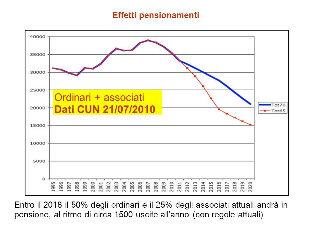 Effetti pensionamenti Ordinari + associati Dati CUN 21/07/2010 Entro il 2018 il 50% degli ordinari e il 25% degli associati attuali andrà in pensione, al ritmo di circa 1500 uscite all'anno (con regole attuali)