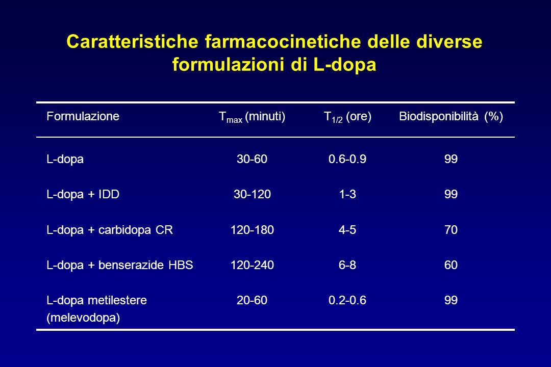 Caratteristiche farmacocinetiche delle diverse formulazioni di L-dopa FormulazioneT max (minuti)T 1/2 (ore)Biodisponibilità (%) L-dopa L-dopa + IDD L-