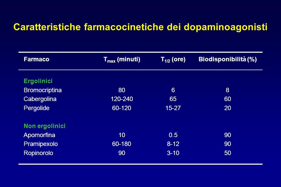 Caratteristiche farmacocinetiche dei dopaminoagonisti FarmacoT max (minuti)T 1/2 (ore)Biodisponibilità (%) Ergolinici Bromocriptina Cabergolina Pergol