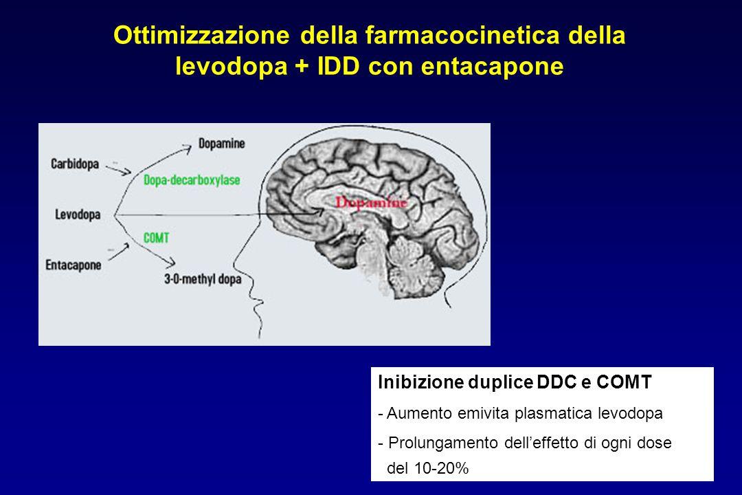 Ottimizzazione della farmacocinetica della levodopa + IDD con entacapone Inibizione duplice DDC e COMT - Aumento emivita plasmatica levodopa - Prolung