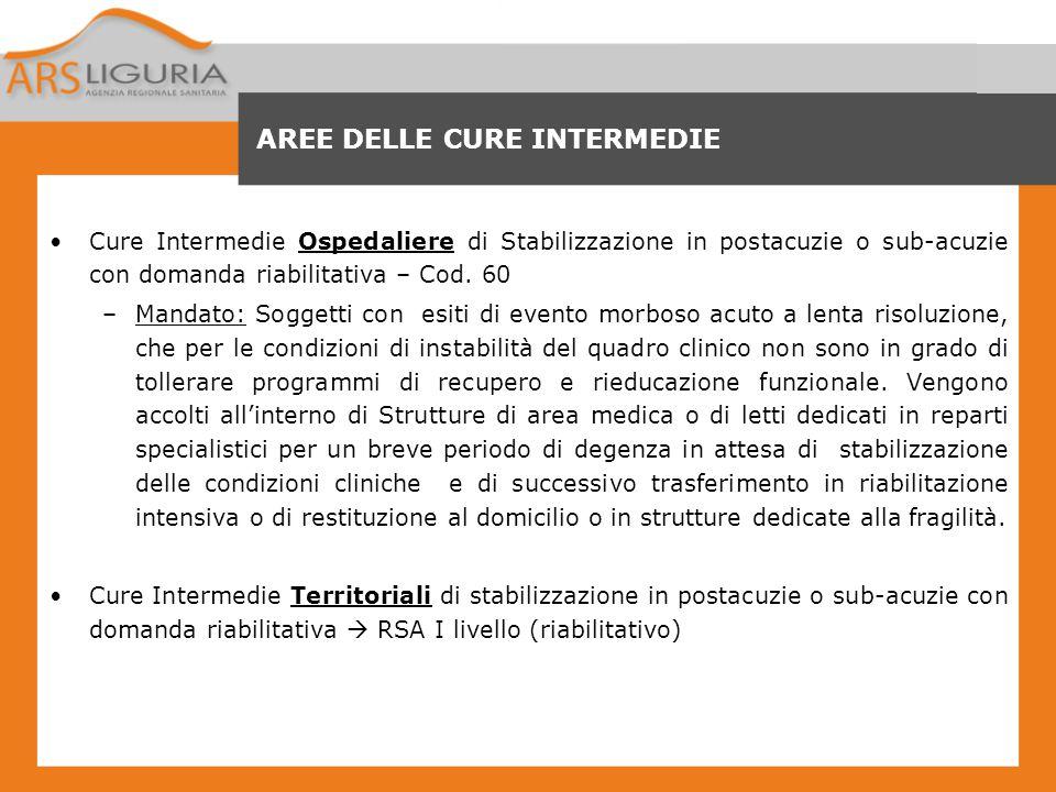 AREE DELLE CURE INTERMEDIE Cure Intermedie Ospedaliere di Stabilizzazione in postacuzie o sub-acuzie con domanda riabilitativa – Cod. 60 –Mandato: Sog