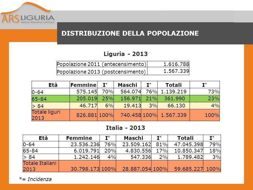 DISTRIBUZIONE DELLA POPOLAZIONE Liguria - 2013 EtàFemmineI*I* MaschiI*I* TotaliI*I* 0-64 575.14570% 564.07476% 1.139.21973% 65-84 205.01925% 156.97121