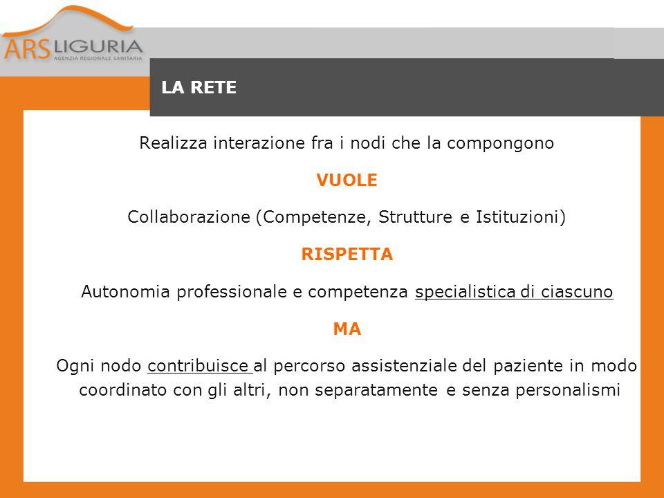 LA RETE Realizza interazione fra i nodi che la compongono VUOLE Collaborazione (Competenze, Strutture e Istituzioni) RISPETTA Autonomia professionale