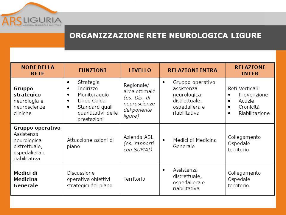 ORGANIZZAZIONE RETE NEUROLOGICA LIGURE NODI DELLA RETE FUNZIONILIVELLORELAZIONI INTRA RELAZIONI INTER Gruppo strategico neurologia e neuroscienze clin
