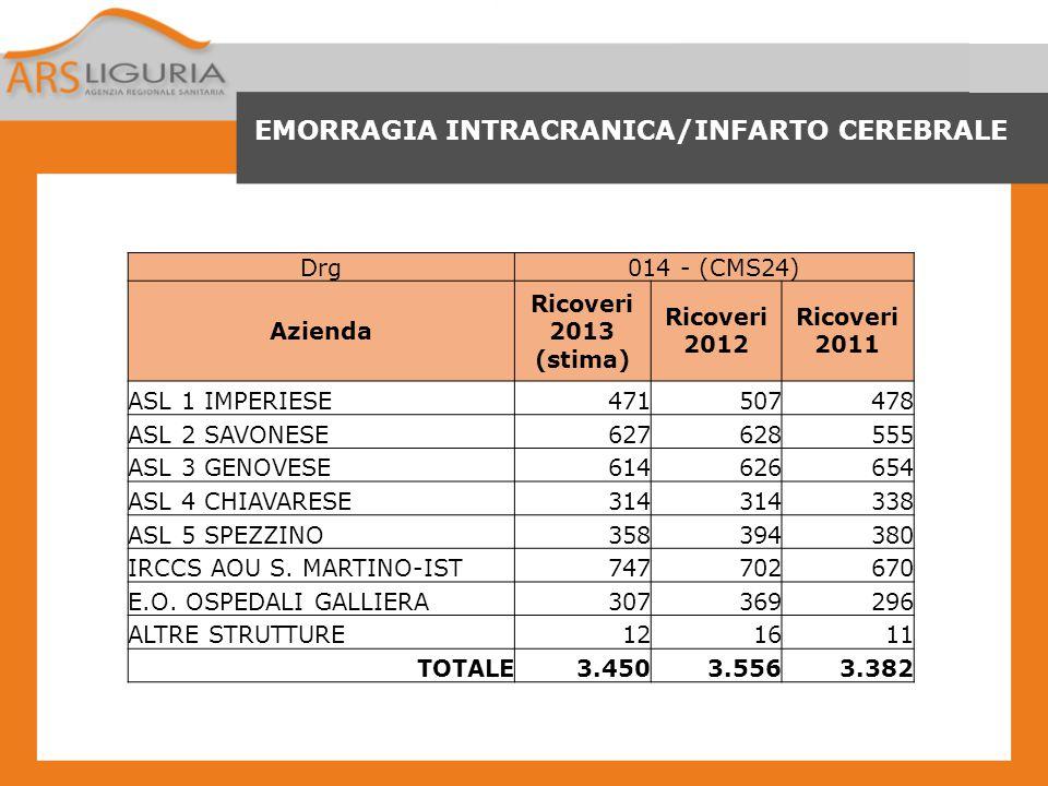 EMORRAGIA INTRACRANICA/INFARTO CEREBRALE Drg014 - (CMS24) Azienda Ricoveri 2013 (stima) Ricoveri 2012 Ricoveri 2011 ASL 1 IMPERIESE471507478 ASL 2 SAV