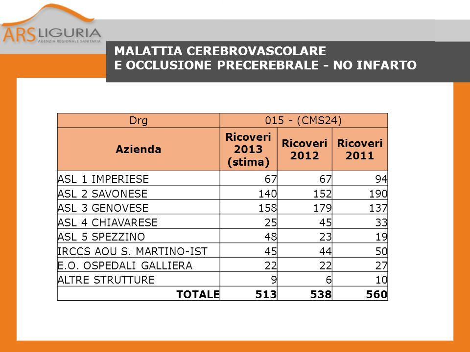 MALATTIA CEREBROVASCOLARE E OCCLUSIONE PRECEREBRALE - NO INFARTO Drg015 - (CMS24) Azienda Ricoveri 2013 (stima) Ricoveri 2012 Ricoveri 2011 ASL 1 IMPE