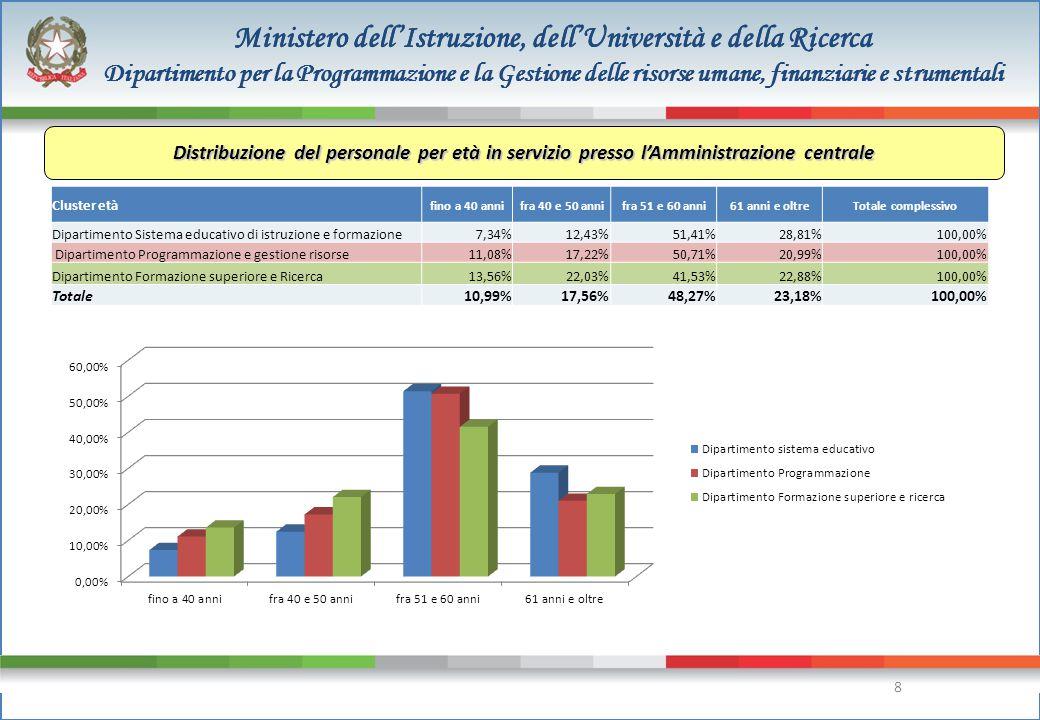 9 Ministero dell'Istruzione, dell'Università e della Ricerca Dipartimento per la Programmazione e la Gestione delle risorse umane, finanziarie e strumentali 9 Distribuzione del personale per età in servizio presso l'Amministrazione periferica Cluster etàfino a 40 annifra 40 e 50 annifra 51 e 60 anni61 anni e oltreTotale complessivo ABRUZZO4,31%7,76%39,66%48,28%100,00% BASILICATA9,52% 50,79%30,16%100,00% CALABRIA7,39%17,39%41,30%33,91%100,00% CAMPANIA2,42%7,25%53,78%36,56%100,00% EMILIA ROMAGNA14,69%16,95%45,76%22,60%100,00% FRIULI VENEZIA GIULIA8,65%15,38%59,62%16,35%100,00% LAZIO13,81%9,70%50,00%26,49%100,00% LIGURIA1,22%14,63%57,32%26,83%100,00% LOMBARDIA8,56%19,25%52,14%20,05%100,00% MARCHE11,69% 46,75%29,87%100,00% MOLISE10,64% 42,55%36,17%100,00% PIEMONTE10,00%19,58%52,08%18,33%100,00% PUGLIA1,30%9,09%38,96%50,65%100,00% SARDEGNA6,84%19,66%41,88%31,62%100,00% SICILIA4,86%12,57%50,29%32,29%100,00% TOSCANA13,02%11,98%48,96%26,04%100,00% UMBRIA12,70%6,35%53,97%26,98%100,00% VENETO11,40%18,01%52,21%18,38%100,00% Amministrazione Periferica 8,13%13,80%49,07%29,00%100,00%