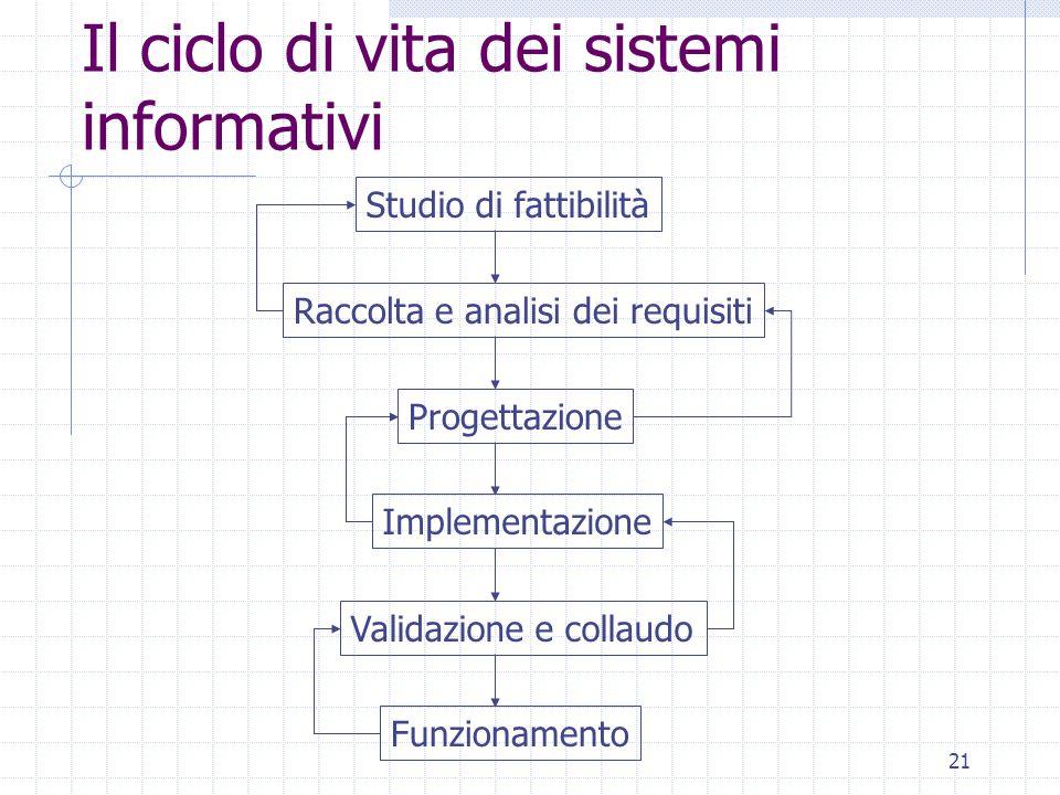 21 Il ciclo di vita dei sistemi informativi Studio di fattibilità Raccolta e analisi dei requisiti Progettazione Implementazione Validazione e collaudo Funzionamento