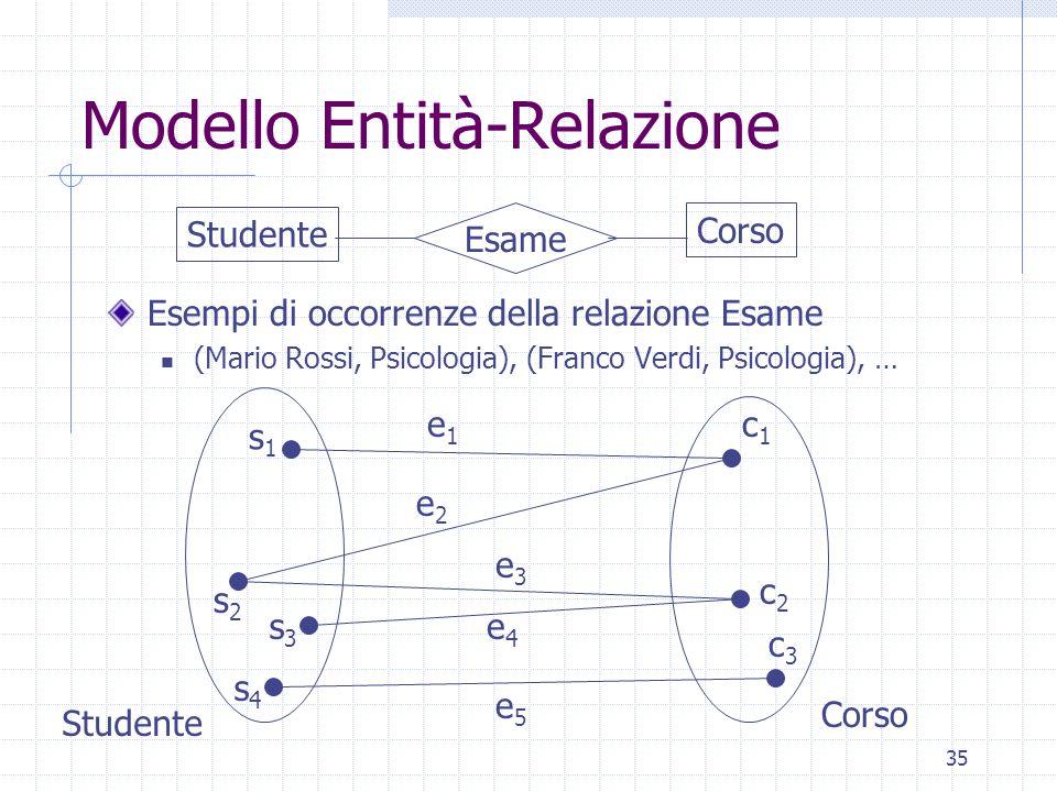 35 Modello Entità-Relazione Esempi di occorrenze della relazione Esame (Mario Rossi, Psicologia), (Franco Verdi, Psicologia), … Studente Corso Esame s1s1 s2s2 s3s3 s4s4 c3c3 c1c1 c2c2 e1e1 e2e2 e3e3 e4e4 e5e5 Studente Corso