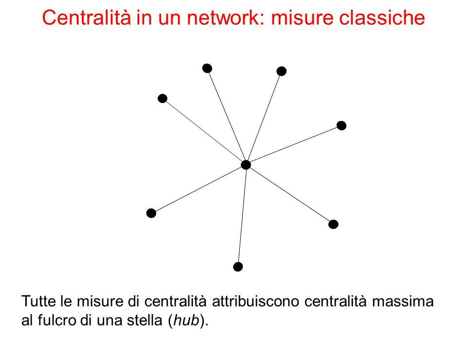 Tutte le misure di centralità attribuiscono centralità massima al fulcro di una stella (hub). Centralità in un network: misure classiche