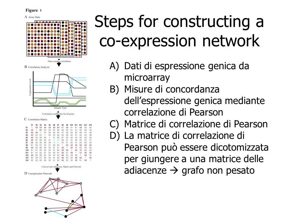 Steps for constructing a co-expression network Overview: gene co-expression network analysis A)Dati di espressione genica da microarray B)Misure di co