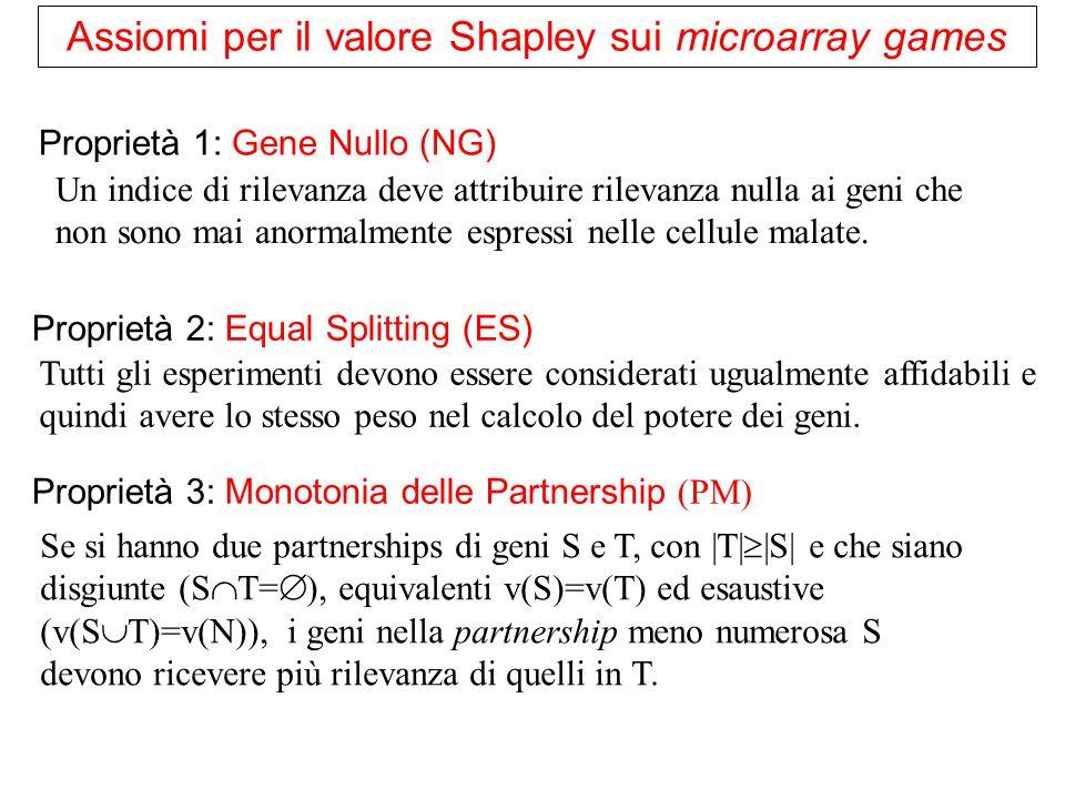 Proprietà 5: Fattibilità di partnership (PF) Il valore totale di rilevanza ricevuta da una partnership S dovrebbe essere non superiore a v(N) Proprietà 4: Razionalità di partnership (PR) Il valore totale di rilevanza ricevuta da una partnership S dovrebbe essere non inferiore a v(S) Teorema (Moretti, Patrone, Bonassi (2007)): Il valore Shapley è l'unico indice che soddisfa le proprietà NP, ES, PM, PR, PF sulla classe dei giochi di microarray.