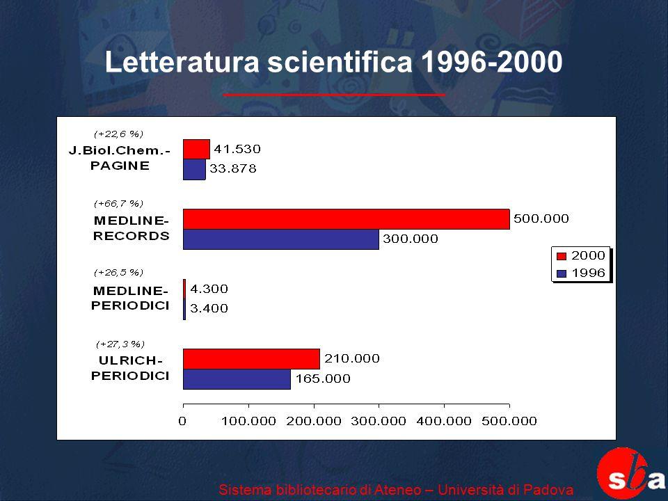 Letteratura scientifica 1996-2000 Sistema bibliotecario di Ateneo – Università di Padova