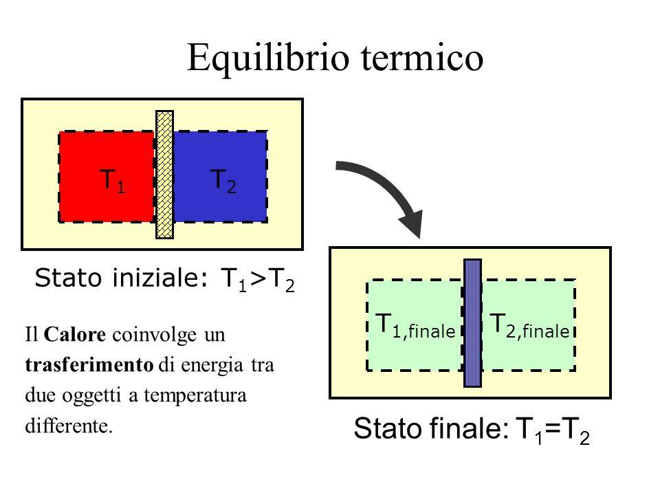 Equilibrio termico T1T1 T2T2 T 1,finale T 2,finale Stato iniziale: T 1 >T 2 Stato finale: T 1 =T 2 Il Calore coinvolge un trasferimento di energia tra