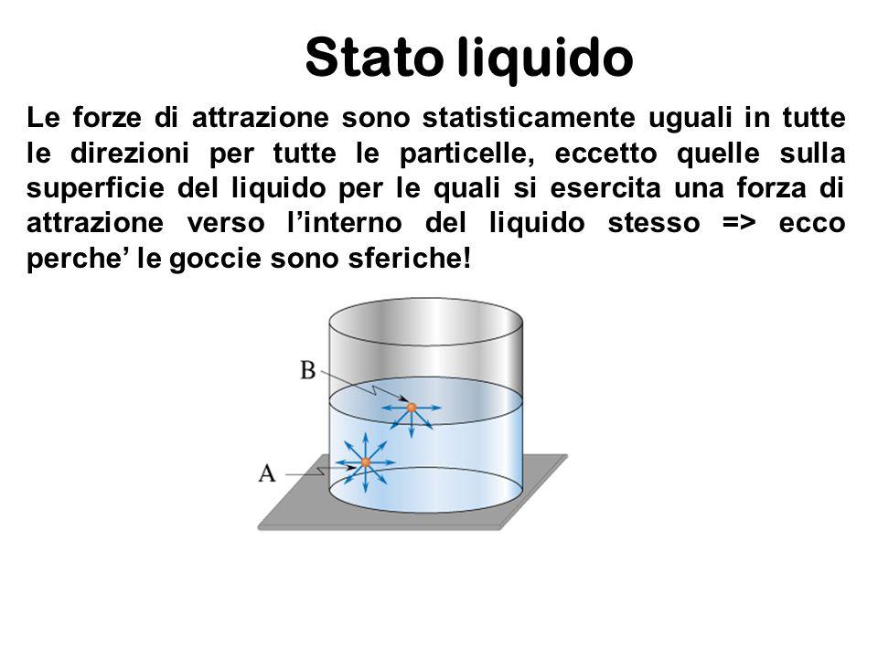 Stato liquido Le forze di attrazione sono statisticamente uguali in tutte le direzioni per tutte le particelle, eccetto quelle sulla superficie del li