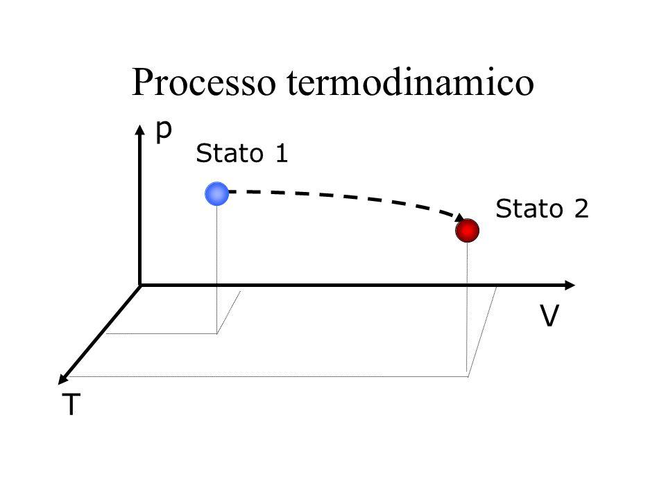 Processo termodinamico Stato 1 Stato 2 p V T