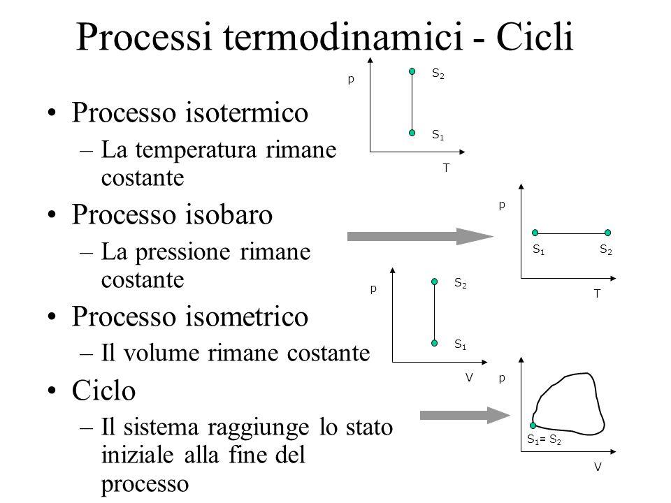 Processi termodinamici - Cicli Processo isotermico –La temperatura rimane costante Processo isobaro –La pressione rimane costante Processo isometrico