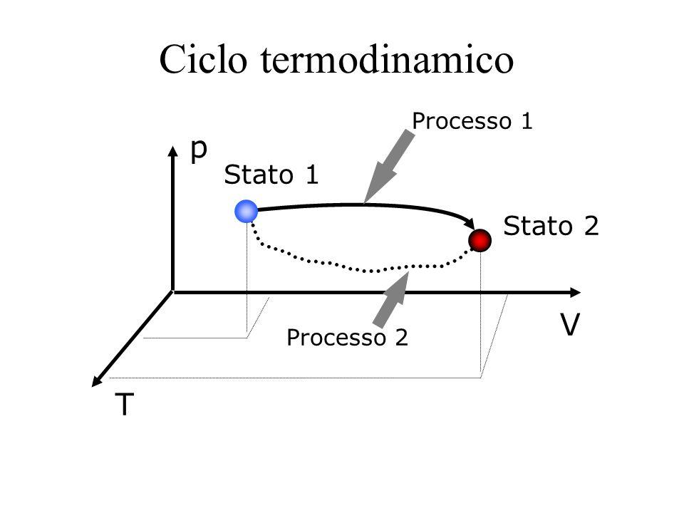 Ciclo termodinamico T Stato 1 Stato 2 Processo 1 p V Processo 2